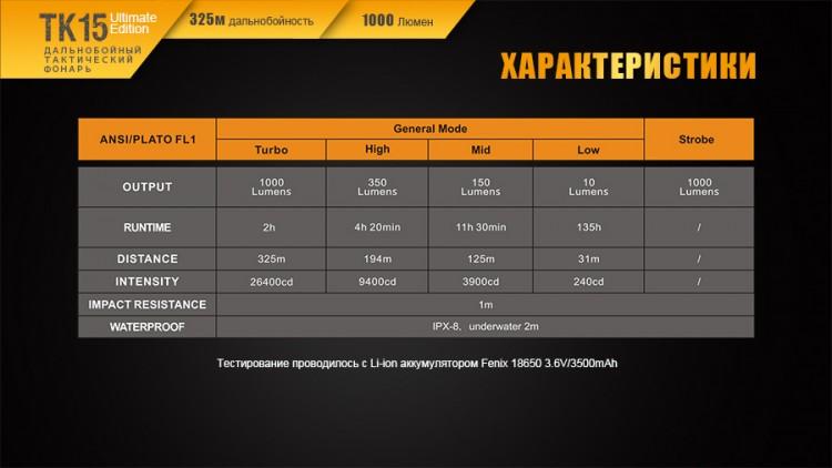 Фонарь Fenix TK15UE CREE XP-L HI V3 LED Ultimate Edition Авантмаркет