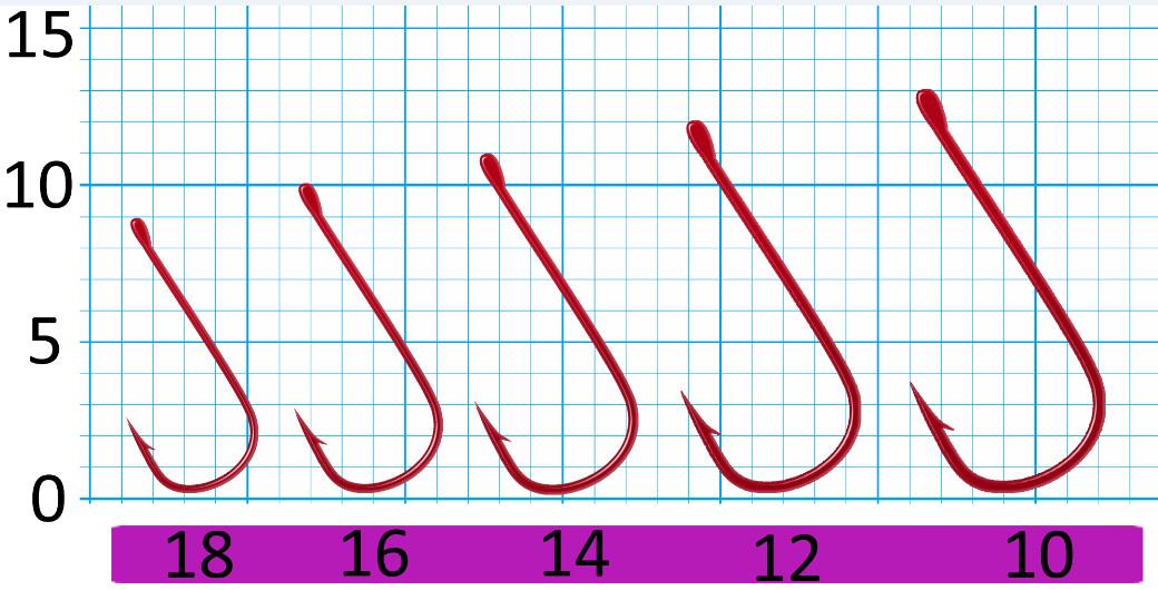 Крючок SWD SCORPION CHIKA №12RED W/R (10шт.)Одноподдевные<br>Бюджетный одинарный крючок с колечком. <br>Технологии производства: - для производства <br>крючков используется высококачественная <br>углеродистая легированная проволока; - <br>применяются новейшие технологии термообработки; <br>- стойкое антикоррозийное покрытие; - электрохимическая <br>заточка жала. Размер крючка - №12 Цвет - красный <br>лак Количество в упаковке - 10шт.<br>